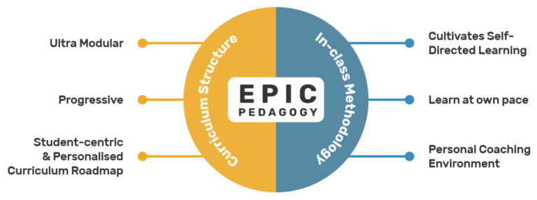 Engaging & Progressive Information-Technology Curriculum (EPIC)