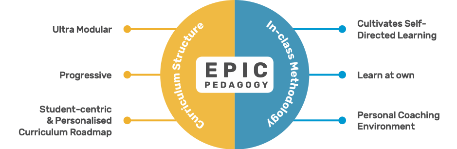 EPIC pedagogy for coding