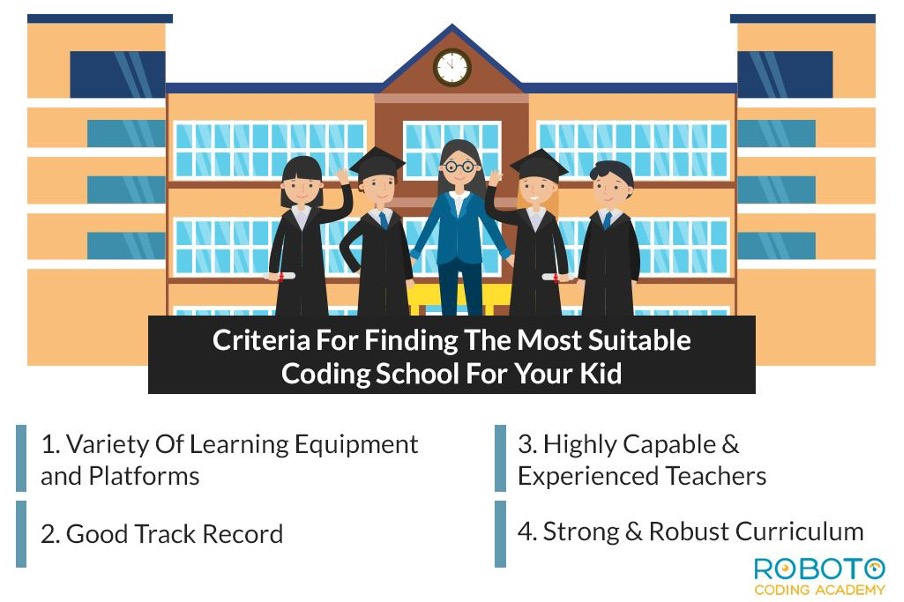 Criteria for Finding The Most Suitable Coding School For Your Kid